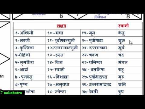 27 nakshatra  parts3  learn astrology with mandhir (19 ) hindi  ( om namaha shivay )
