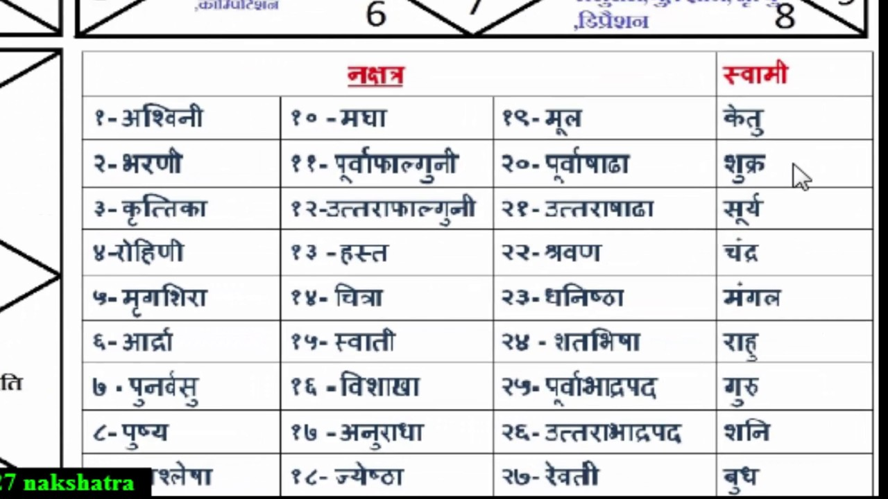 27 nakshatra parts3 learn astrology with mandhir (19 ...