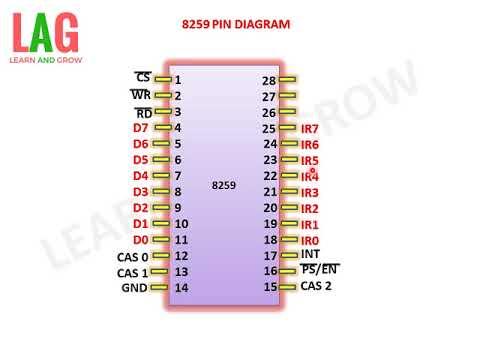 8259 pin diagram(explain)(हिन्दी )