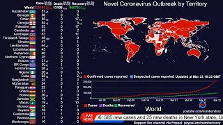 Coronavirus Live Update: Real Time Cases, Countries' Map, News, Time Series