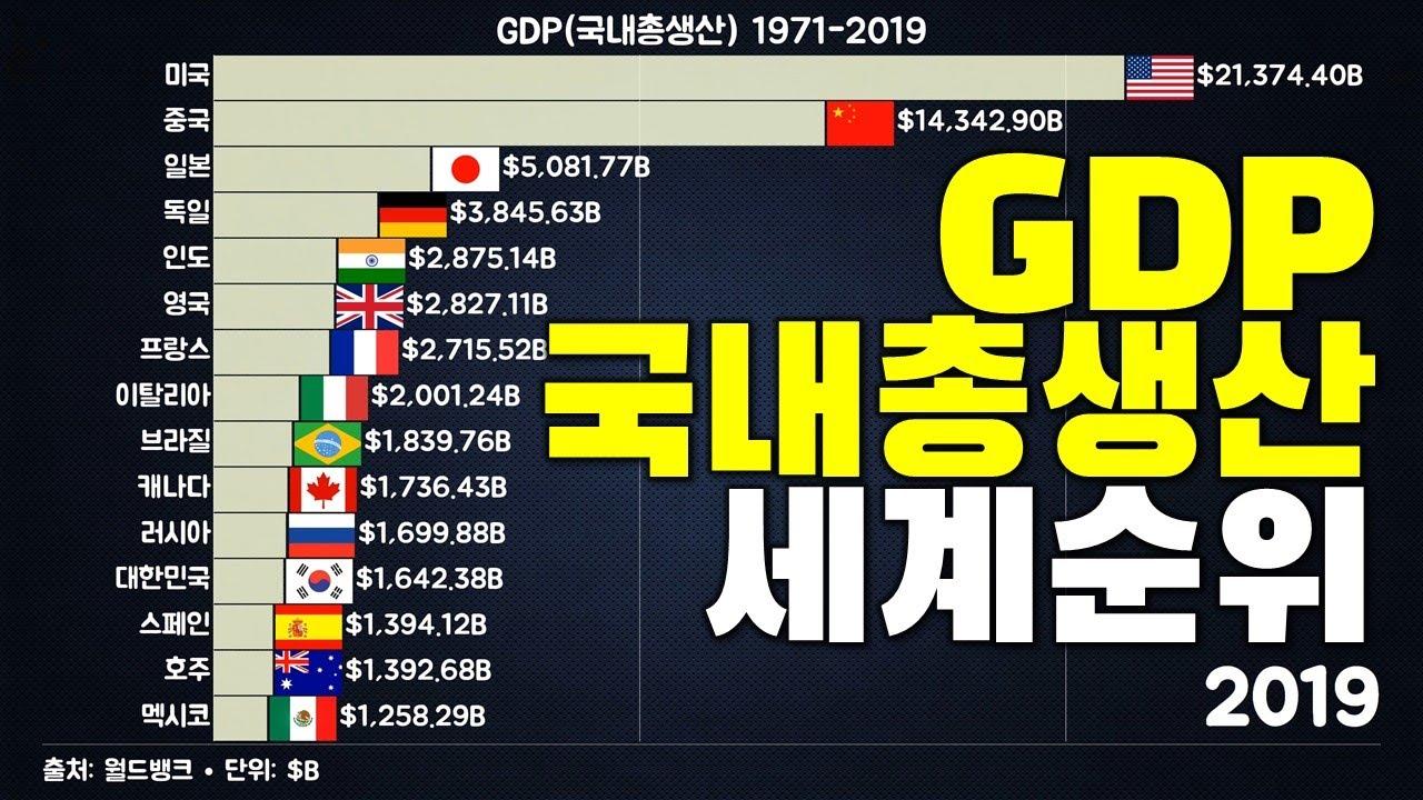 GDP 세계 순위 (1971-2019)