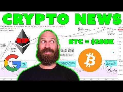 ETH Dying | Google Enters Blockchain | Bitcoin to $300K by…