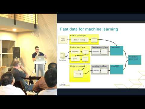 How Machine Learning Drives Personalization at TellApart - Nick Gorski