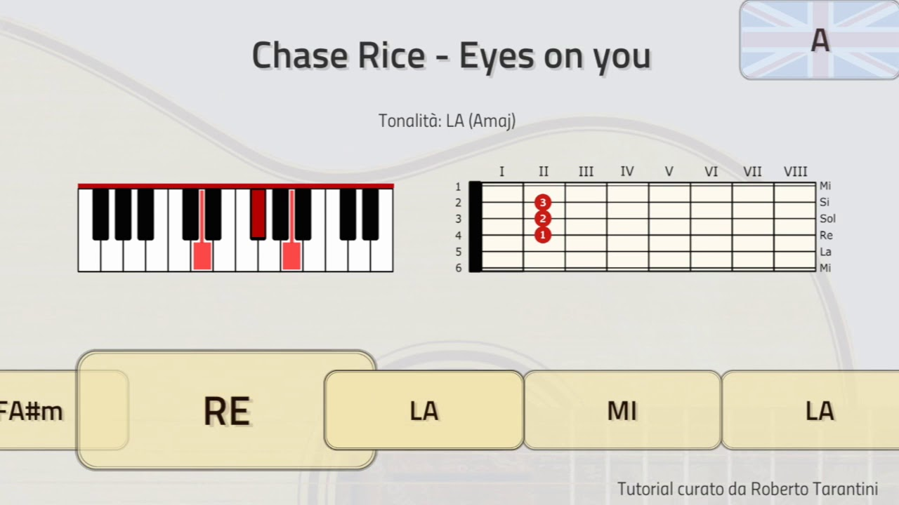Tutorial chase rice eyes on you piano guitar chords youtube chase rice eyes on you piano guitar chords hexwebz Choice Image