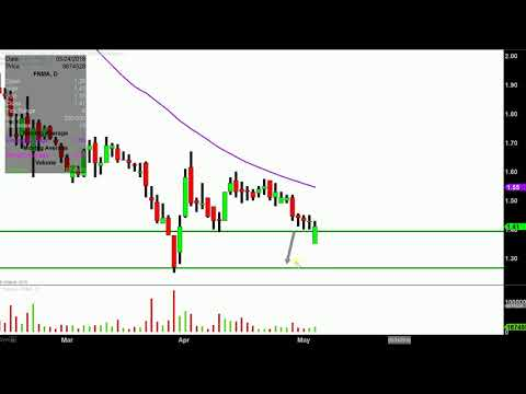 Federal National Mortgage Association - FNMA Stock Chart Technical Analysis for 05-03-18