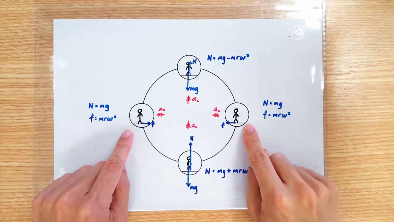 Circular Motion  Ferris Wheel