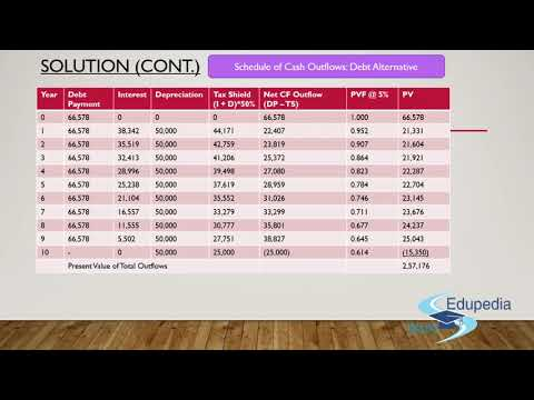 Strategic Financial Management | Leasing Decision | CA Final