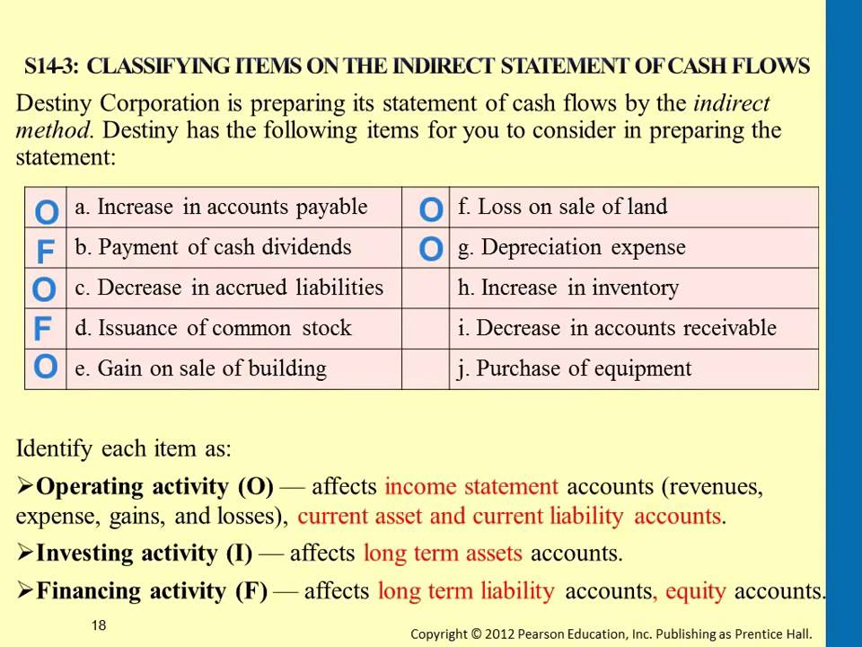 Classifying Items on the Indirect Statement of Cash Flows - YouTube