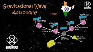 Gravitational Wave Astronomy | Indian Perpective | English