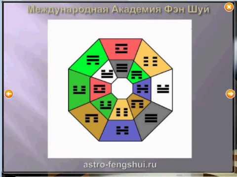 Таинство техники Фэн Шуй Сюань Кун Да Гуа Да Гуа, Xuan Kong Da Gua, 玄空 大 卦