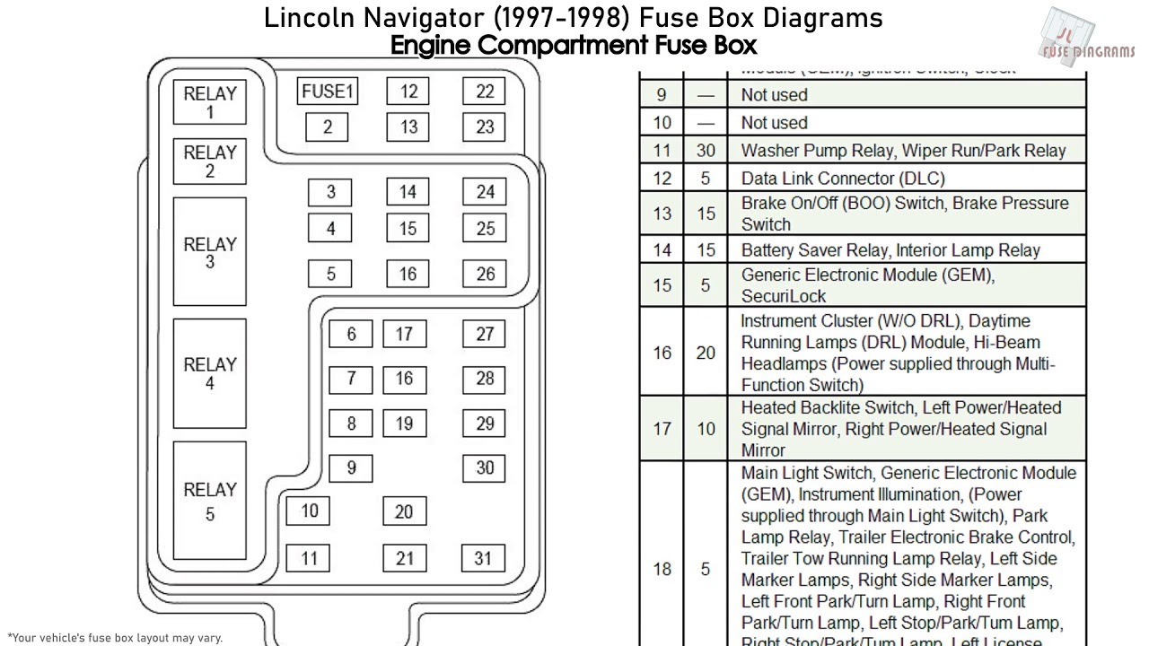 Lincoln Navigator (1997-1998) Fuse Box Diagrams - YouTube | 1998 Lincoln Fuse Box Diagram |  | YouTube