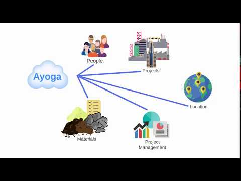 Ayoga Features Overview