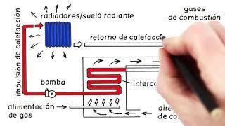 Principio de funcionamiento de las calderas de condensación, por WOLF