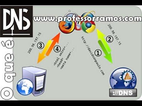 O que é DNS ? na Prática - NSLOOKUP - www.professorramos.com