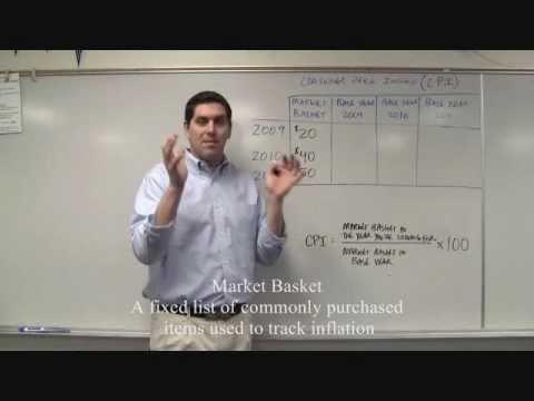 Macro Unit 2.5- CPI Practice AP Macroeconomics