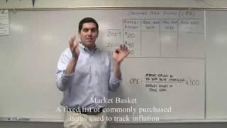 Macro-Eenheid 2.5 - CPI Praktijk AP-Economie