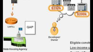 Low-Income Housing Tax Credit (LIHTC) Overview