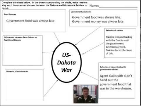 Causes of the US Dakota War of 1862