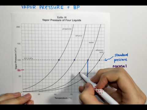 2.4 Reference Table H (Vapor Pressure and Temperature)