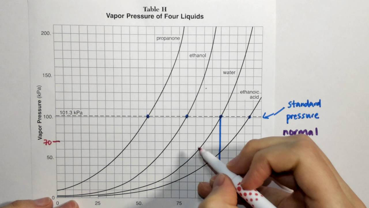 hight resolution of 2 4 reference table h vapor pressure and temperature