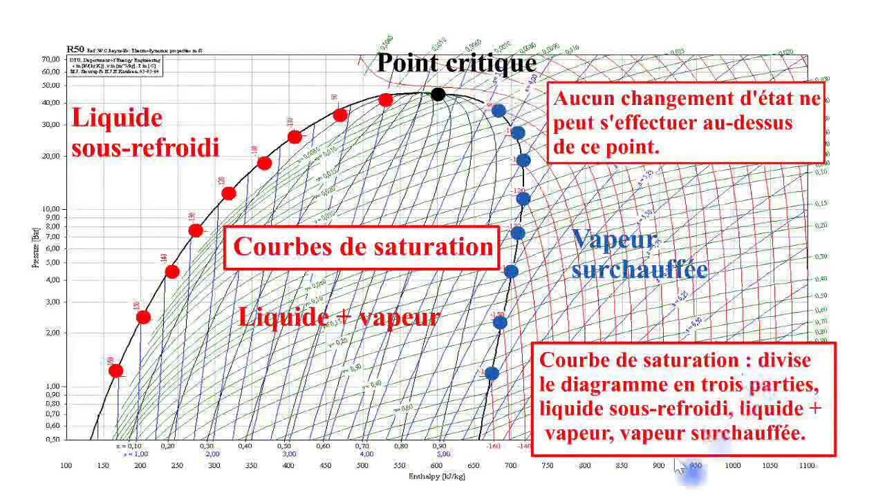 8 Le Diagramme Enthalpique Mollier