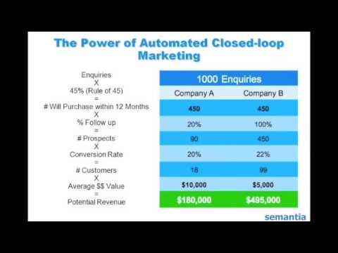 How Big Businesses use Automated Closed-Loop Marketing to Steal Leads from the Little Guys