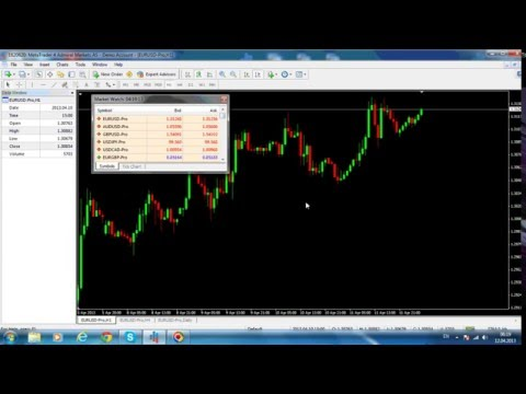 forex-time-frames:-using-multiple-time-frames-for-analysing-a-pair