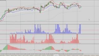 Аналитический обзор форекс и фондового рынка 29 11 2016
