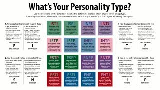 Gambar cover Myers-Briggs Personality Test and Libertarians