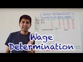 Wage Determination in a Perfectly Competitive Labour Market