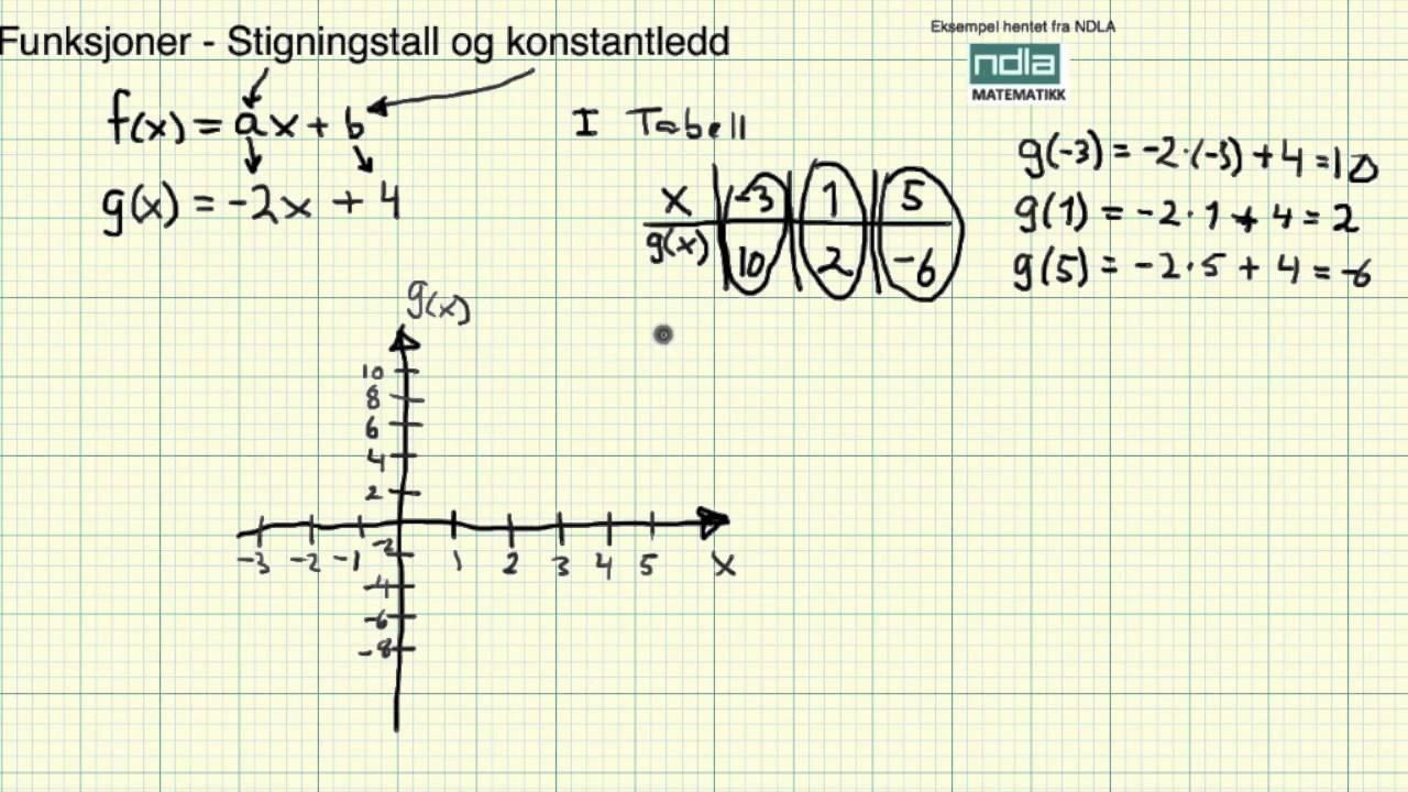 matematikk 2py eksamen