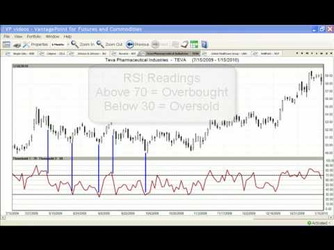 VantagePoint Indicators - Predicted Stochastic, RSI, TSI
