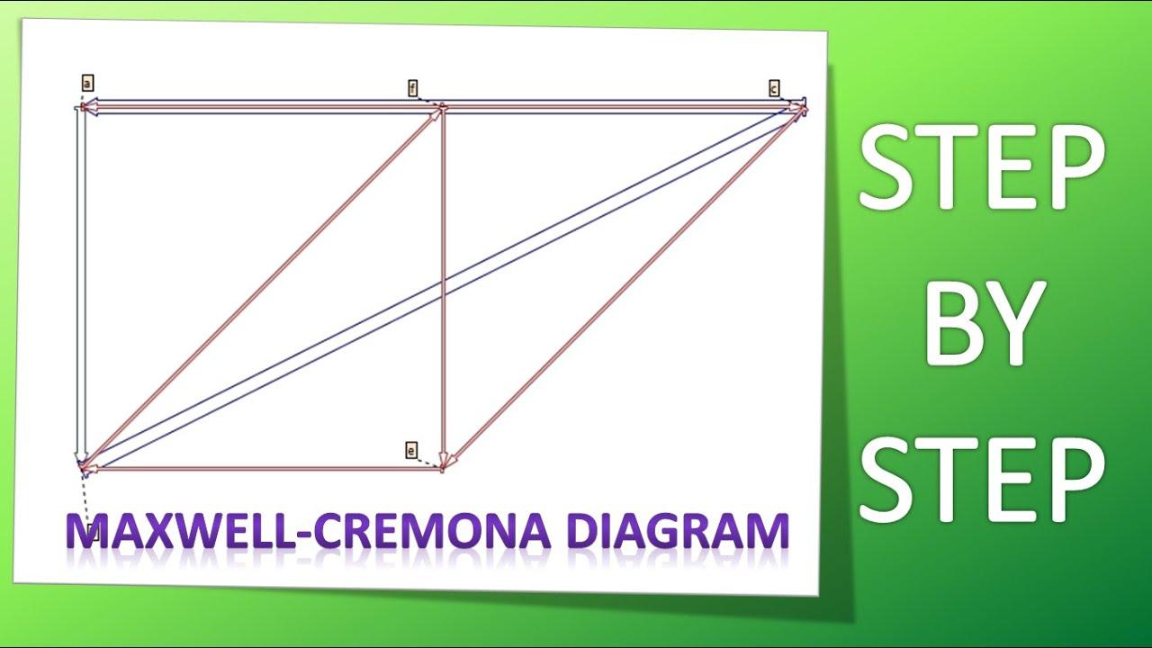 Maxwell cremona diagram youtube ccuart Gallery
