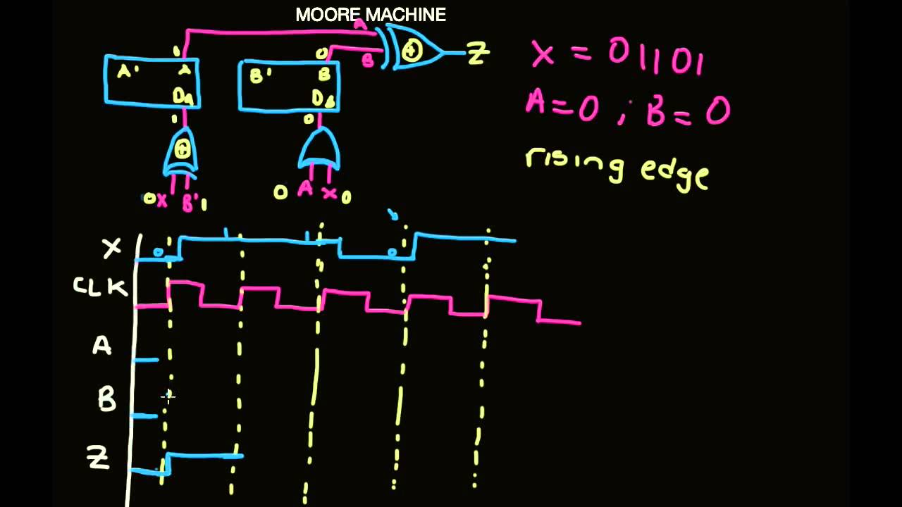 Moore machine timing diagram youtube ccuart Gallery