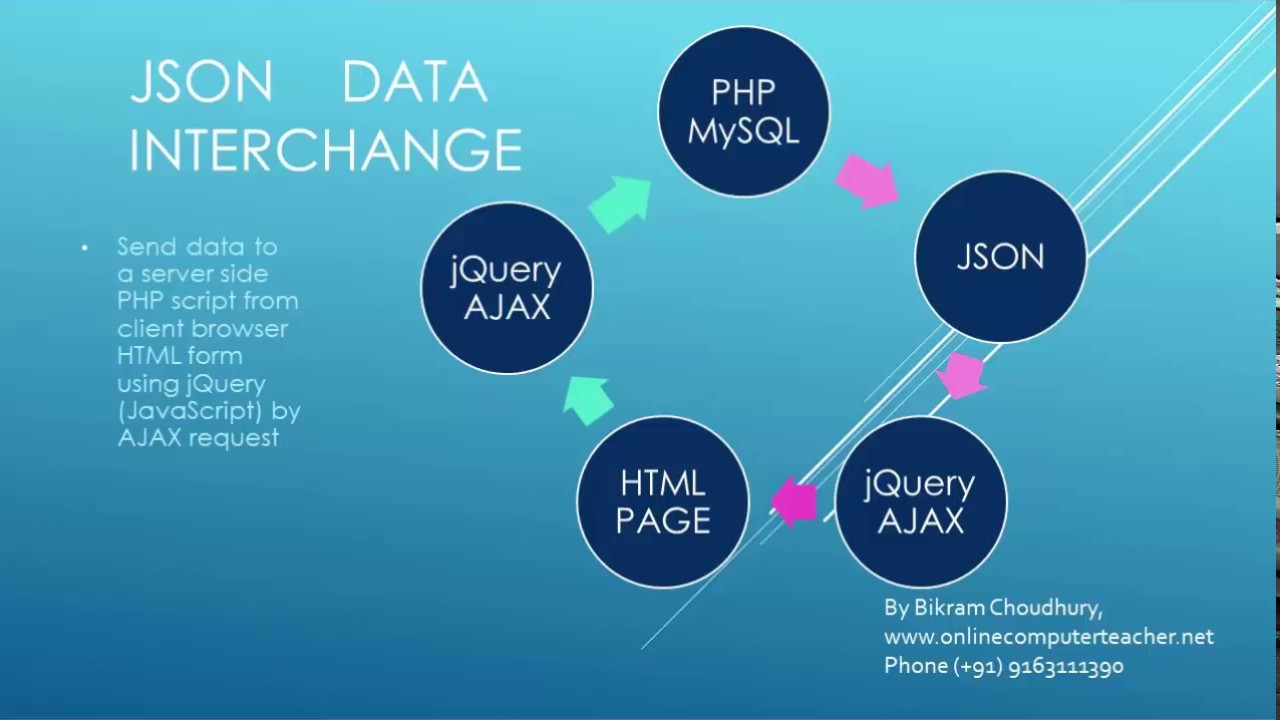Using jQuery AJAX and PHP how to fetch data from a MySQL
