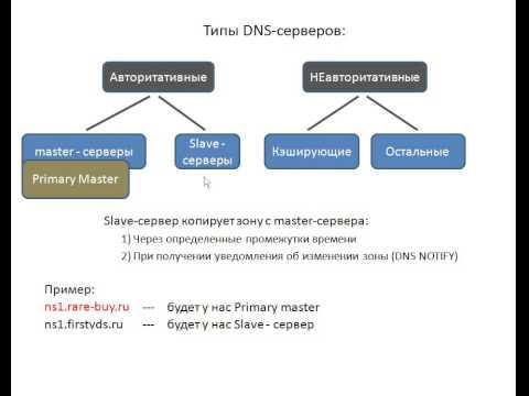 видео: dns-сервер с нуля. Урок 8. Типы dns-серверов