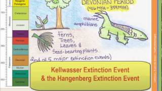 The Geologic Time Scale - Part 2 of 4