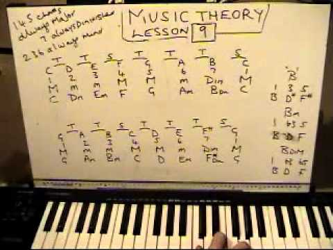 MUSIC THEORY LESSON 9 / 37 ( CHORDS THAT GO TOGETHER IN A KEY) OSWIN MUSIC