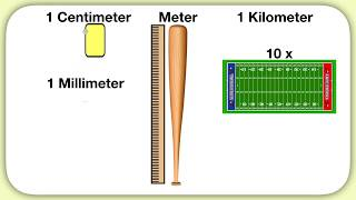 Understanding mm, cm, m, and km