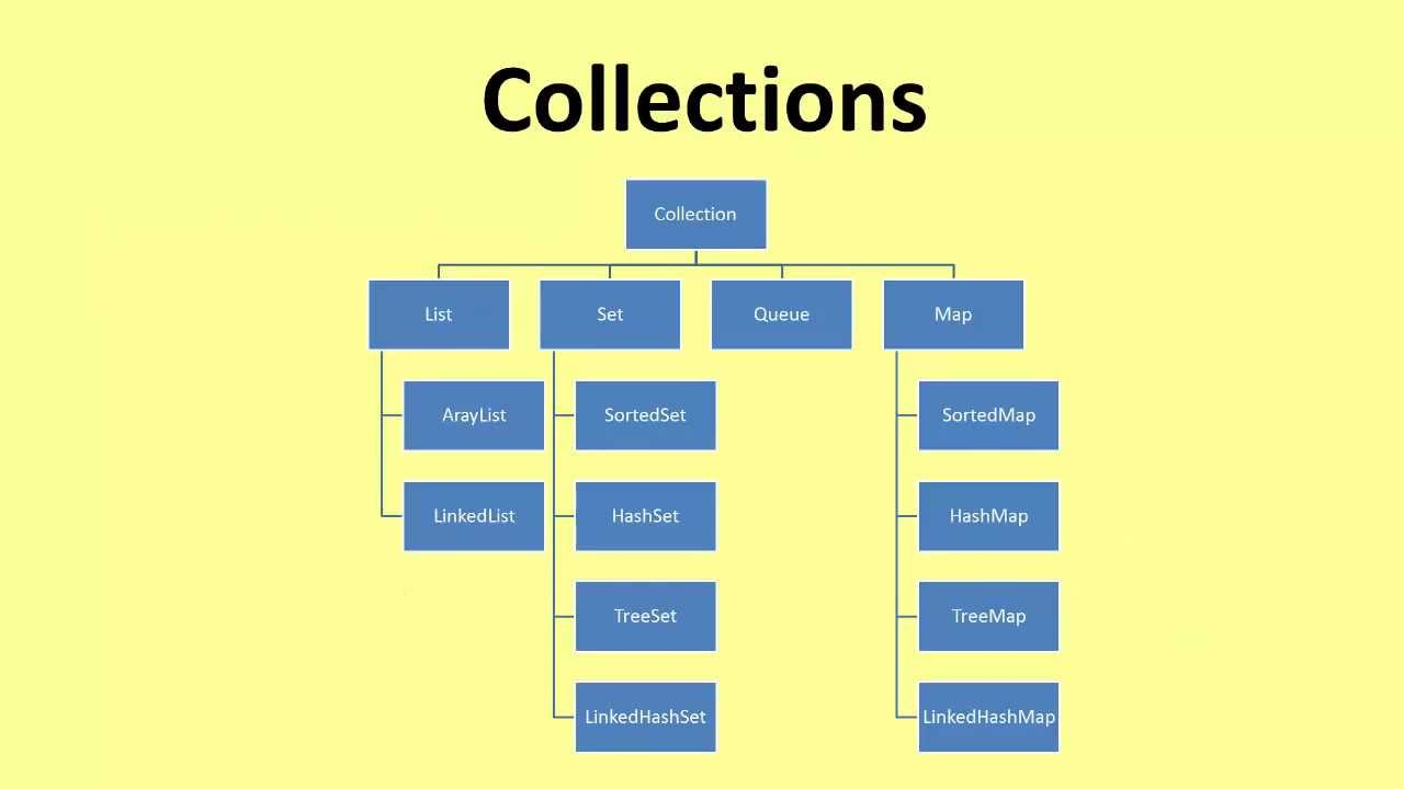 Java overview of data structures youtube baditri Image collections