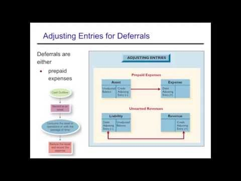 Accounting Cycle: Adjusting Entries - Deferrals
