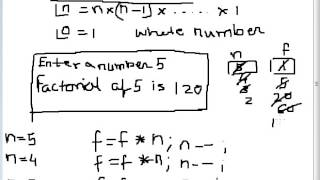 Program to calculate Factorial of a number in C