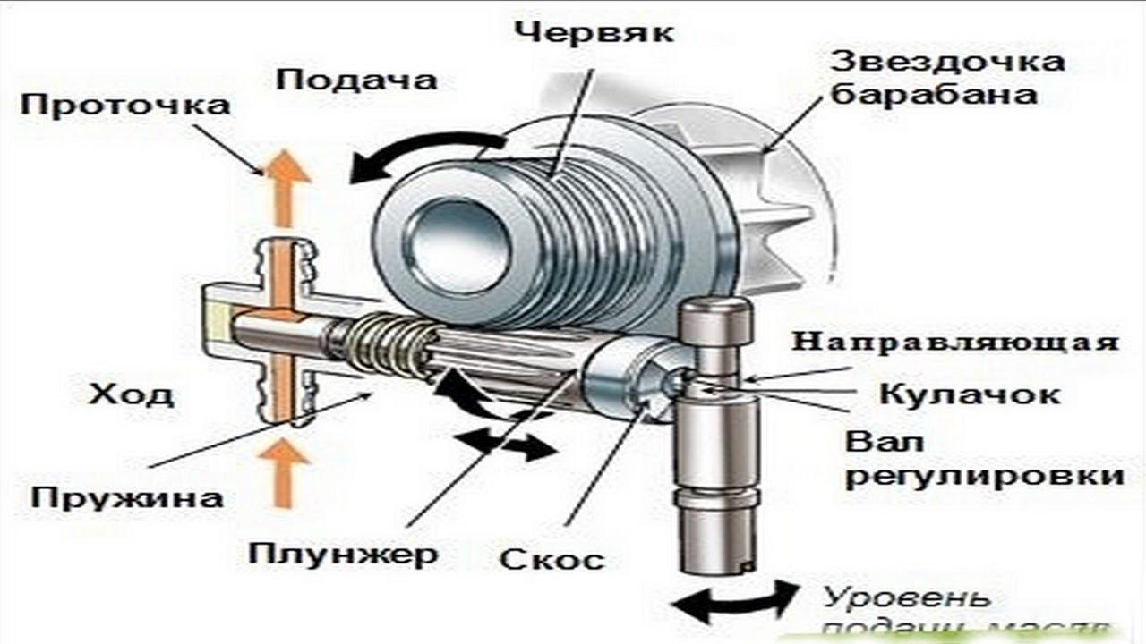Смазка цепи на штиле схема