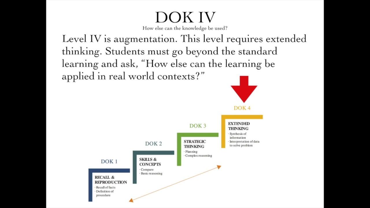 Download Depth of Knowledge | Professional Development | DOK