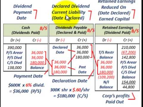 Cash Dividends (Non-Liquidating Vs Fully Liquidating, Return Of Profits Vs Contributed Capital)
