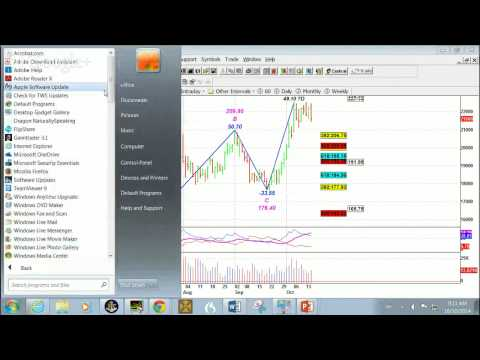 Forex Commodities Stock Market Technical analysis today
