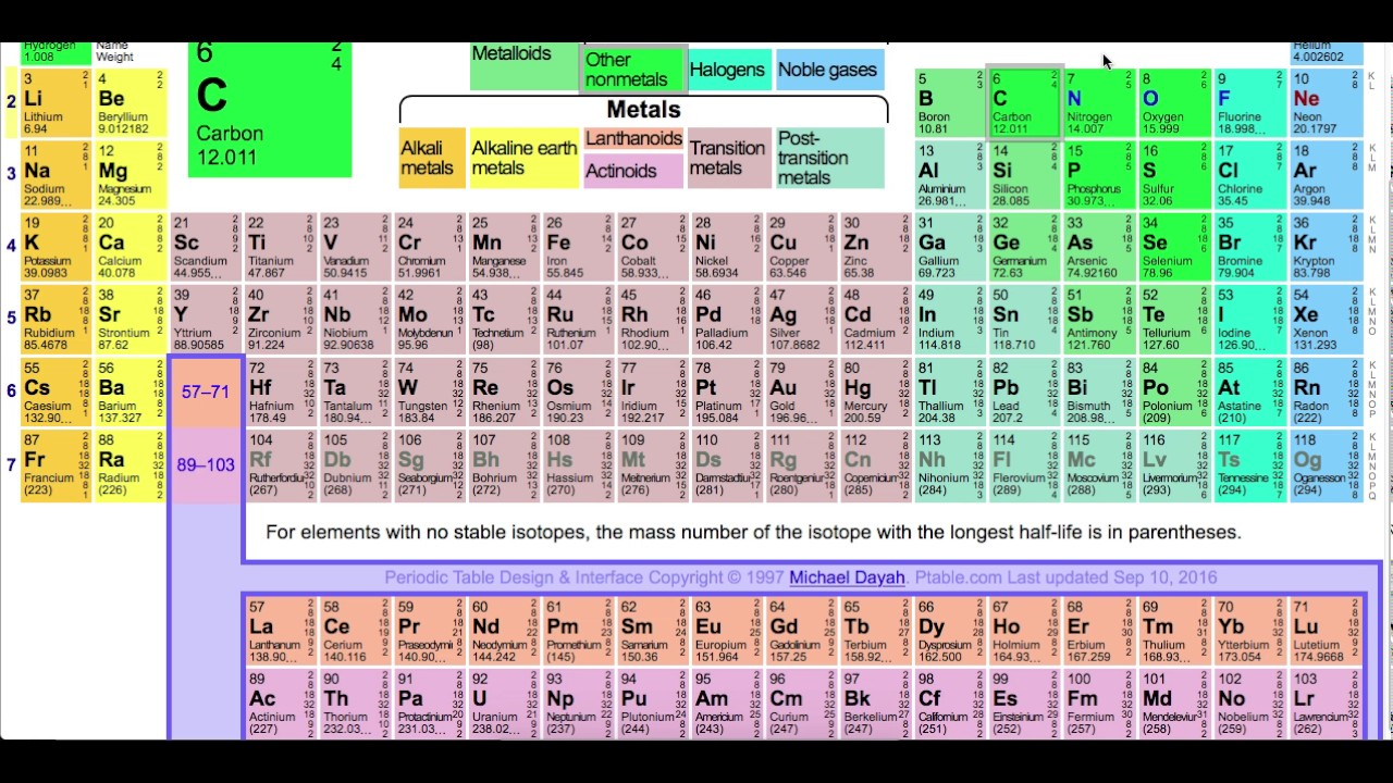 Spdf blocks on periodic table choice image periodic table images boron on periodic table choice image periodic table images plutonium on periodic table gallery periodic table gamestrikefo Image collections