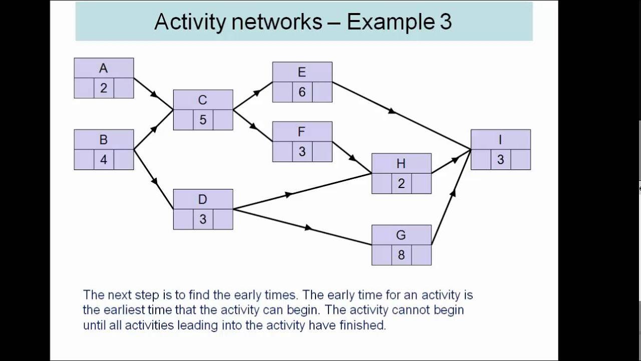 Aqa Decision 2 Critical Path Analysis Activity Network