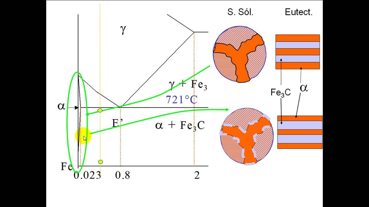 Diagrama Fe-c  Segunda Parte