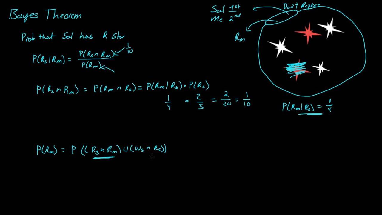 Bayes' Theorem - Probability